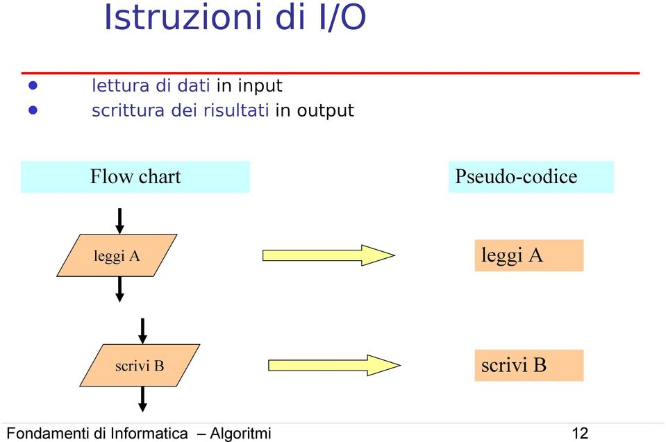 in output Flow chart Pseudo-codice