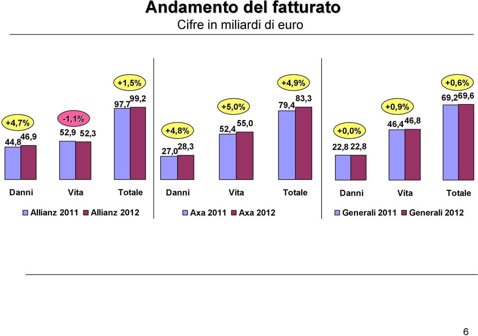 22,8 +0,9% 46,4 46,8 +0,6% 69,269,6 Danni Vita Totale Allianz 2011 Allianz 2012