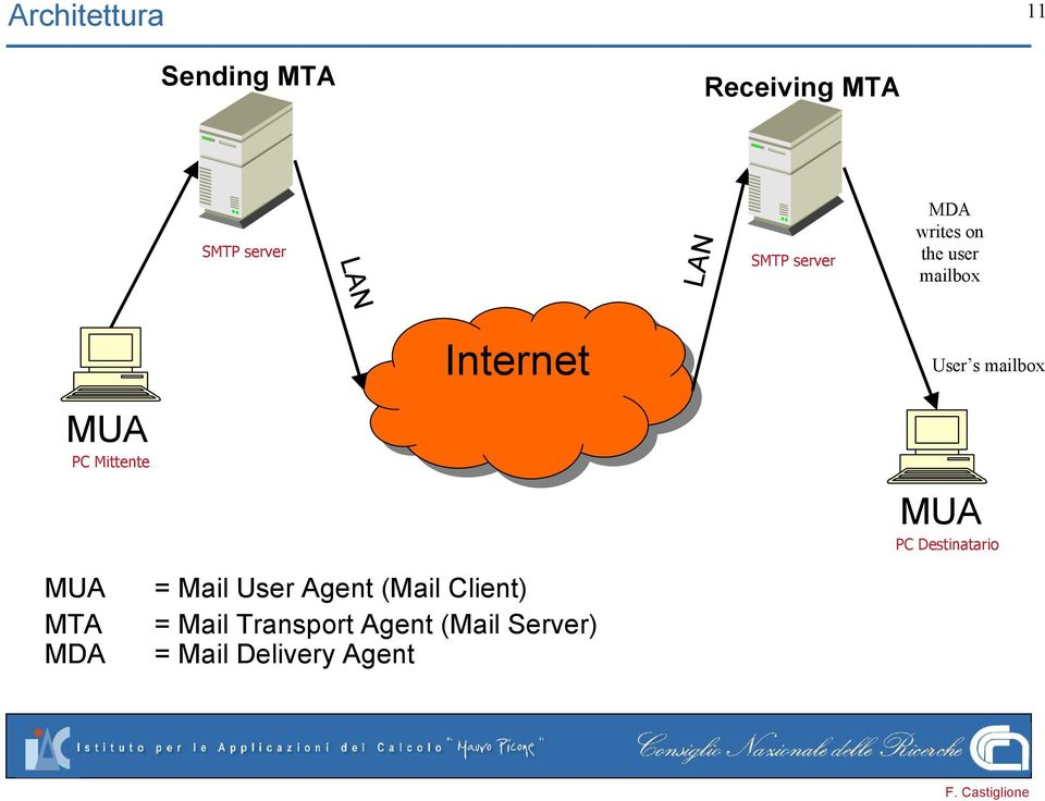 MDA Internet = Mail User Agent (Mail Client) = Mail Transport