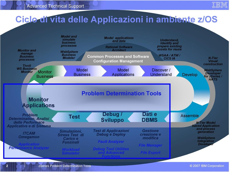 reuse WSAA / ATW / CICS IA Discover / Understand Develop Develop N-Tier Visual construction WebSphere Developer for zseries / HATS Monitor Applications Problem Determination, Analisi delle Performace