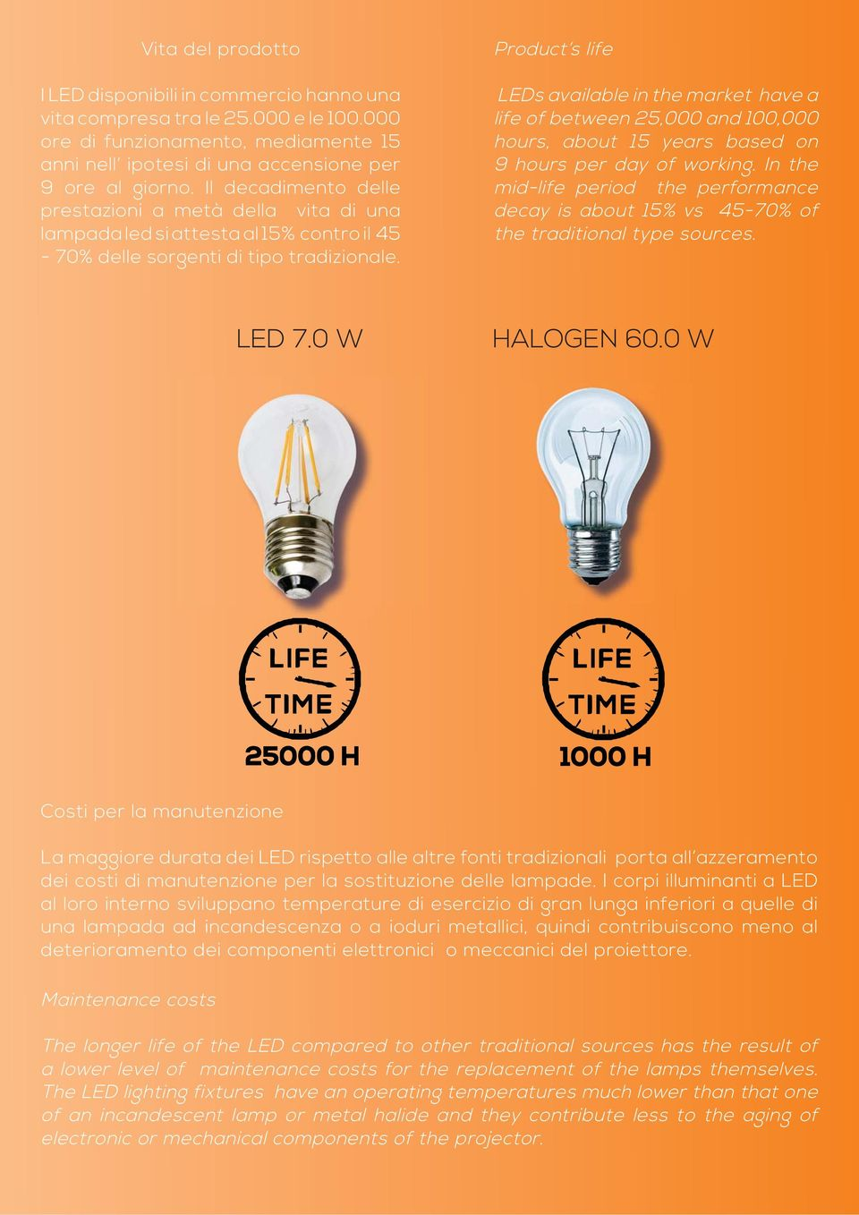 Product s life LEDs available in the market have a life of between 25,000 and 100,000 hours, about 15 years based on 9 hours per day of working.