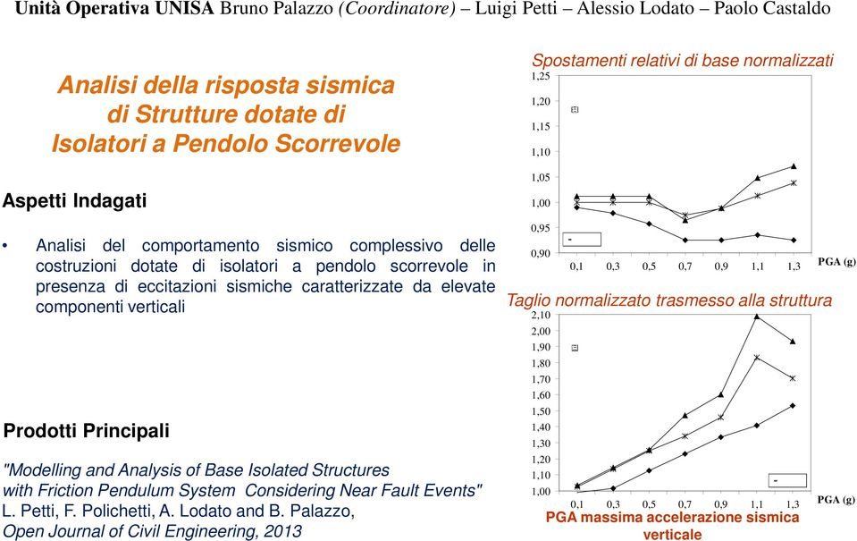 "Principali ""Modelling and Analysis of Base Isolated Structures with Friction Pendulum System Considering Near Fault Events"" L. Petti, F. Polichetti, A. Lodato and B."