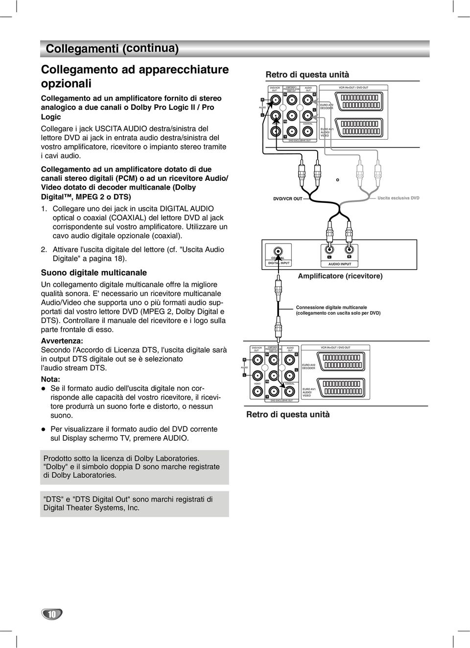 Collegamento ad un amplificatore dotato di due canali stereo digitali (PCM) o ad un ricevitore Audio/ Video dotato di decoder multicanale (Dolby Digital, MPEG 2 o DTS) 1.