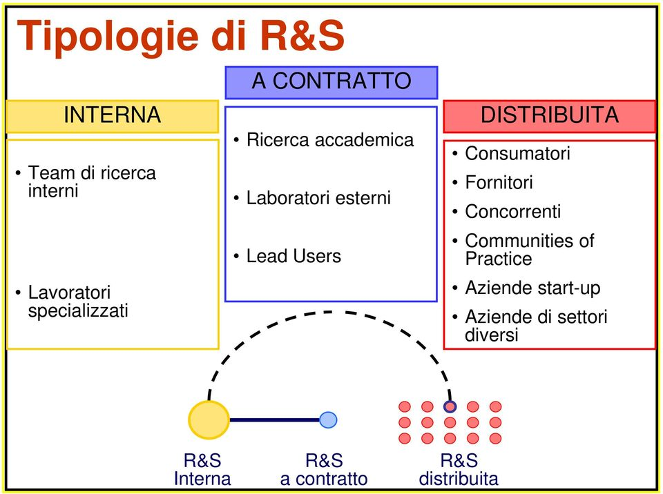 Users DISTRIBUITA Consumatori Fornitori Concorrenti Communities of
