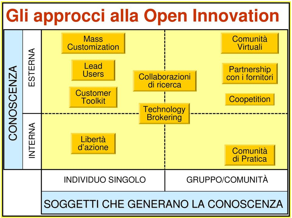 Technology Brokering Comunità Virtuali Partnership con i fornitori Coopetition