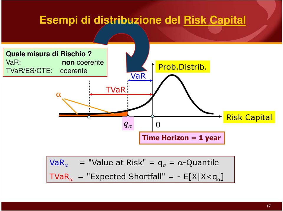 "q α 0 Time Horizon = 1 year Risk Capital VaR α = ""Value at Risk"""
