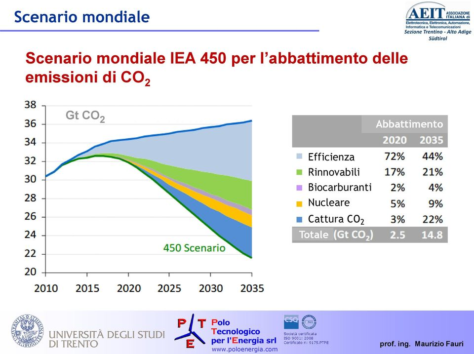 Gt CO 2 Abbattimento Efficienza Rinnovabili