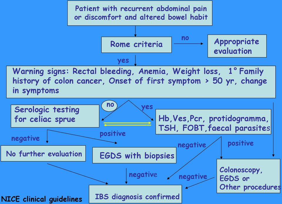 Serologic testing for celiac sprue negative No further evaluation no positive yes EGDS with biopsies Hb,Ves,Pcr, protidogramma, TSH,