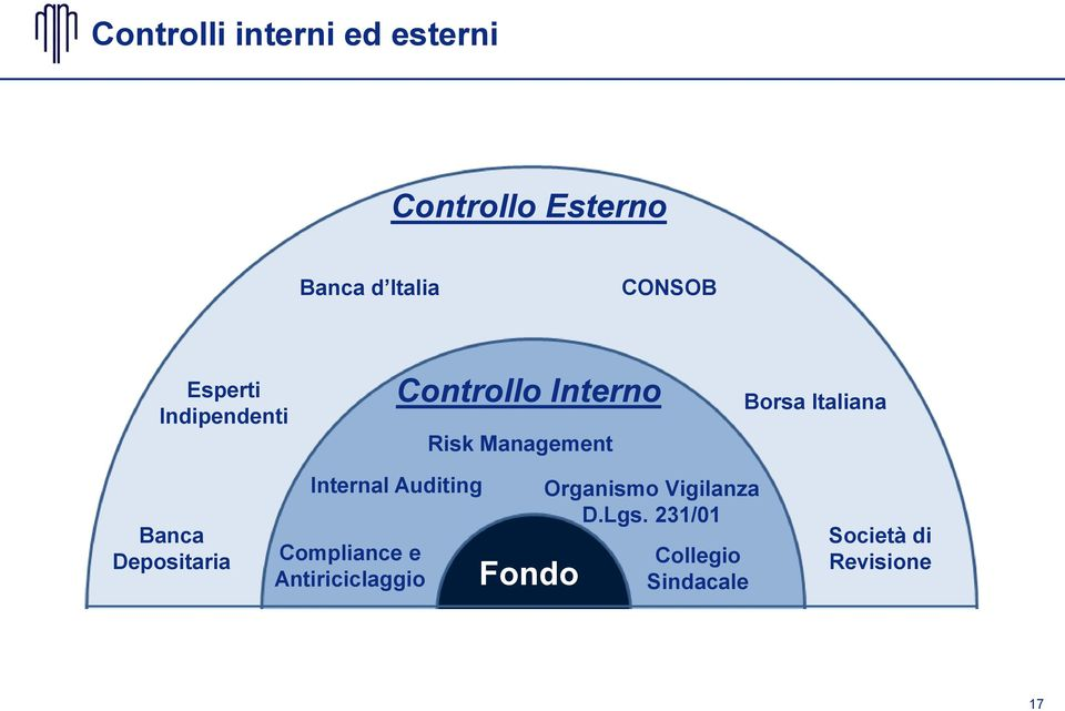 Banca Depositaria Internal Auditing Compliance e Antiriciclaggio Fondo