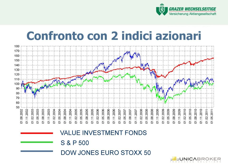INVESTMENT FONDS S &