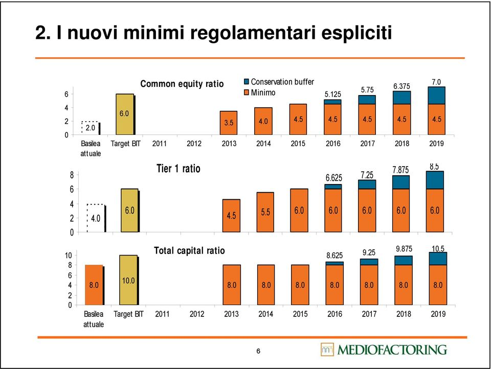 875 10.5 8.625 10.0 8.0 8.0 8.0 8.0 8.0 8.0 8.0 8.0 Basilea attuale 6.0 Common equity ratio Conservation buffer Minimo 3.5 4.