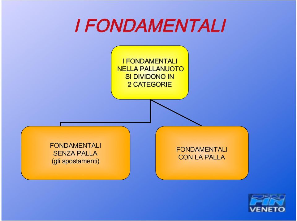 CATEGORIE FONDAMENTALI SENZA PALLA