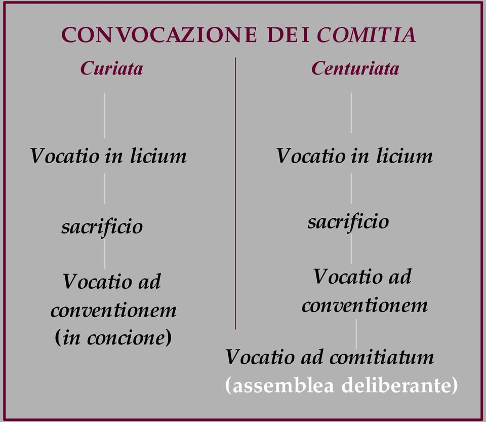 conventionem (in concione) sacrificio Vocatio ad