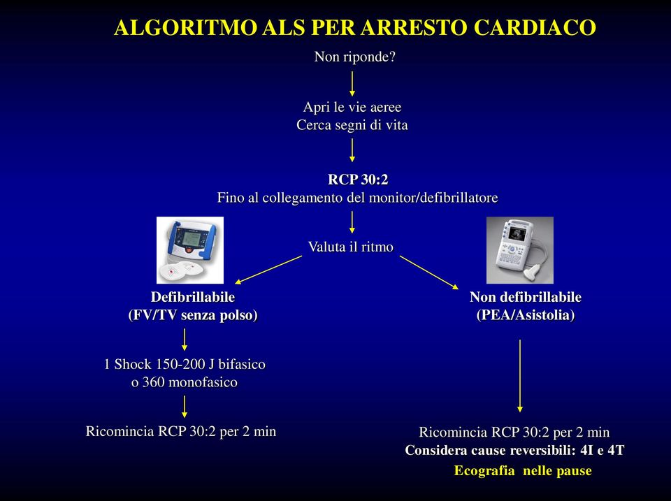 Valuta il ritmo Defibrillabile (FV/TV senza polso) Non defibrillabile (PEA/Asistolia) 1 Shock