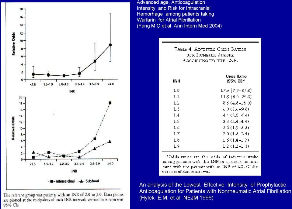 C et al Ann Intern Med 2004) An analysis of the Lowest Effective Intensity of