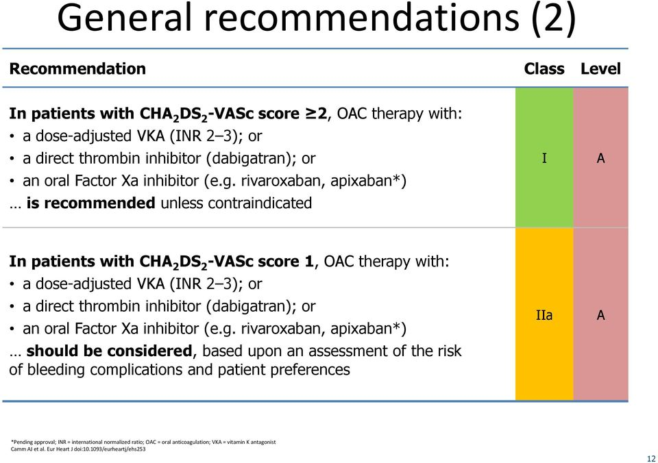rivaroxaban, apixaban*) is recommended unless contraindicated I A In patients with CHA 2 DS 2 -VASc score 1, OAC therapy with: a dose-adjusted VKA (INR 2 3); or a direct thrombin inhibitor