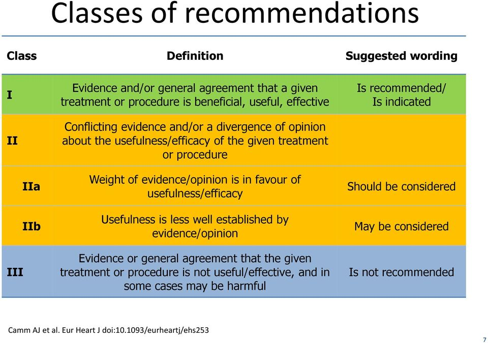 evidence/opinion is in favour of usefulness/efficacy Usefulness is less well established by evidence/opinion Evidence or general agreement that the given treatment or