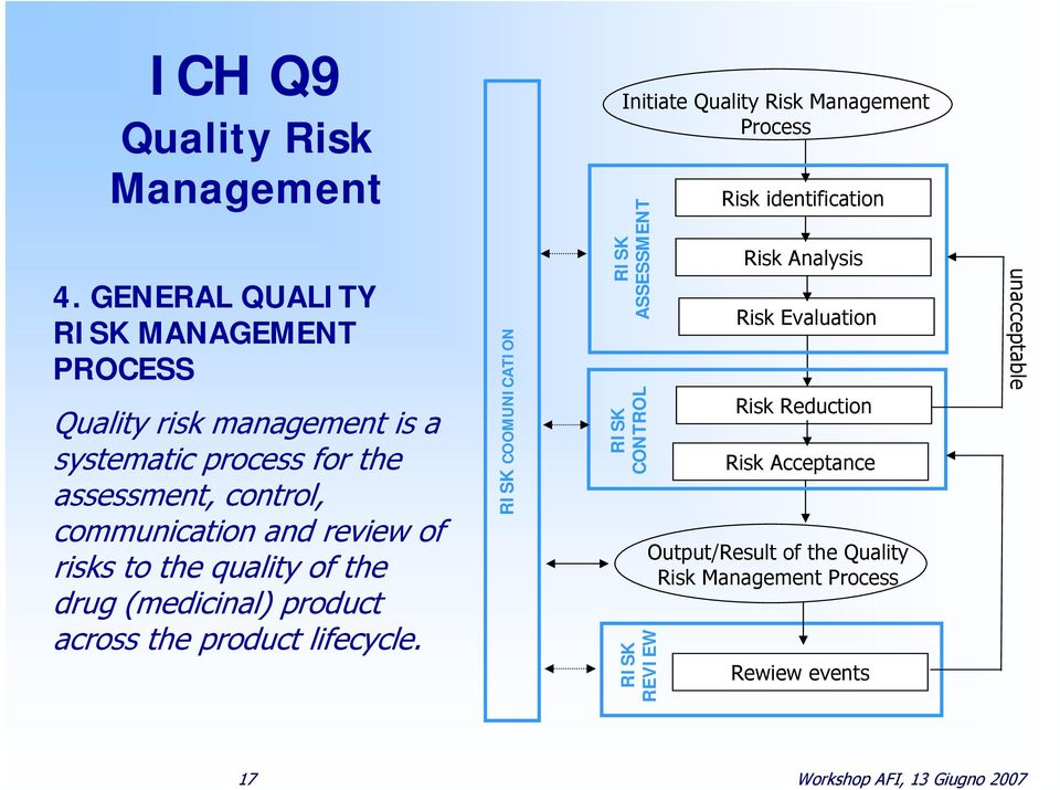 review of risks to the quality of the drug (medicinal) product across the product lifecycle.