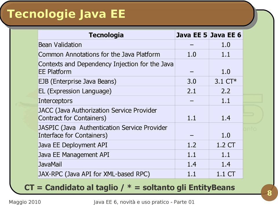 0 EJB (Enterprise Java Beans) EL (Expression Language) Interceptors JACC (Java Authorization Service Provider Contract for Containers) JASPIC (Java