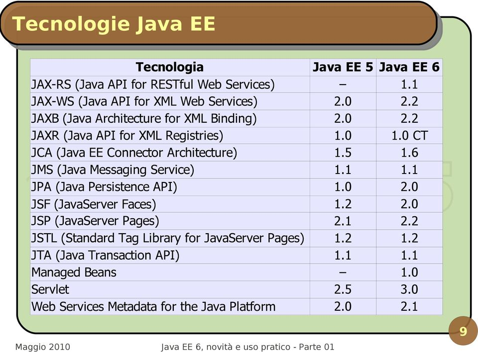 6 JMS (Java Messaging Service) 1.1 1.1 JPA (Java Persistence API) 1.0 2.0 1.2 2.0 JSF (JavaServer Faces) JSP (JavaServer Pages) 2.1 2.