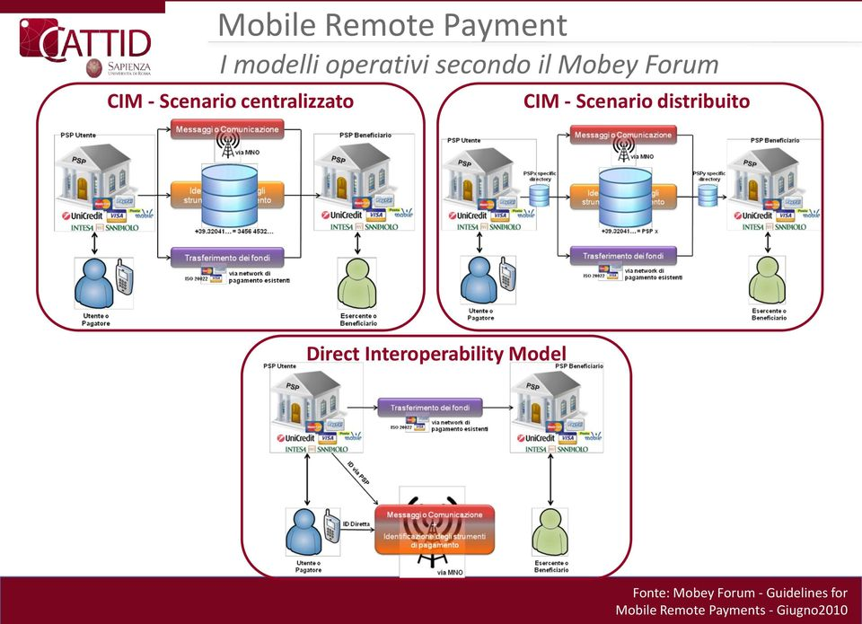 distribuito Direct Interoperability Model Fonte: Mobey