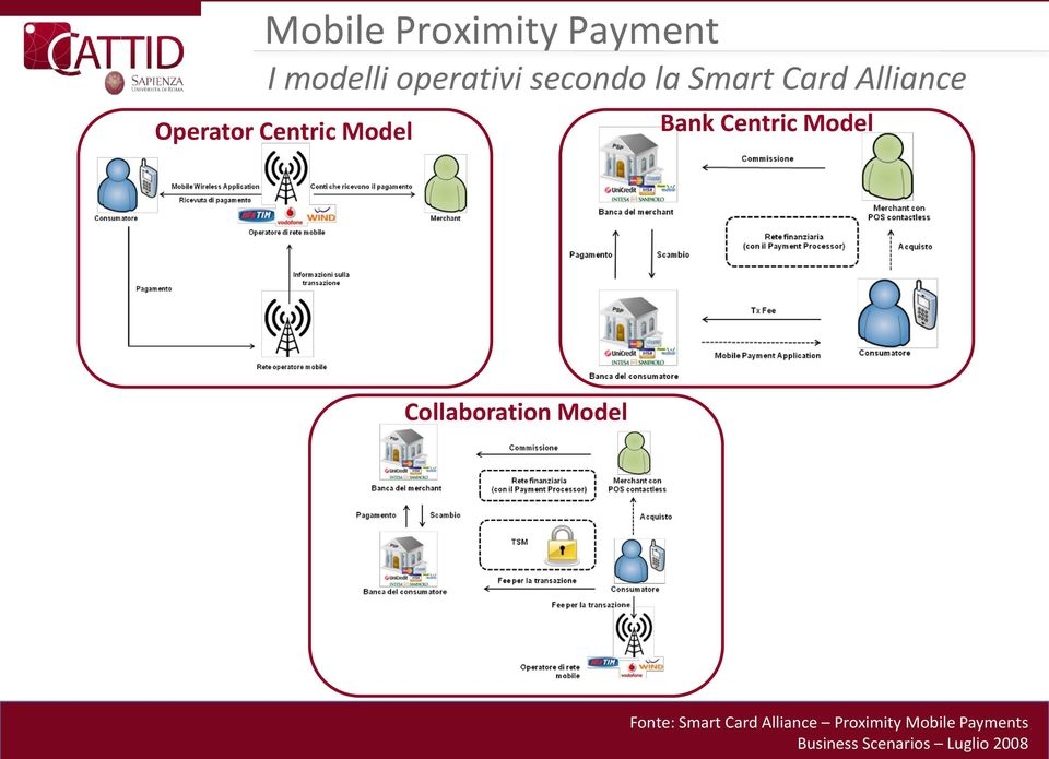 Model Collaboration Model Fonte: Smart Card Alliance