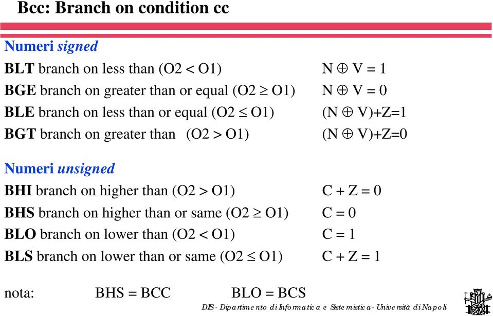 V)+Z=0 Numeri unsigned BHI branch on higher than (O2 > O1) C + Z = 0 BHS branch on higher than or same (O2 O1) C =