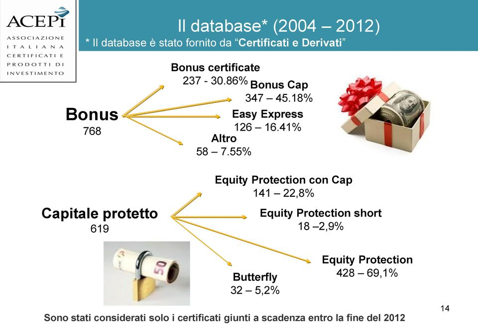 55% Equity Protection con Cap 141 22,8% Equity Protection short 18 2,9% Butterfly 32 5,2% Equity