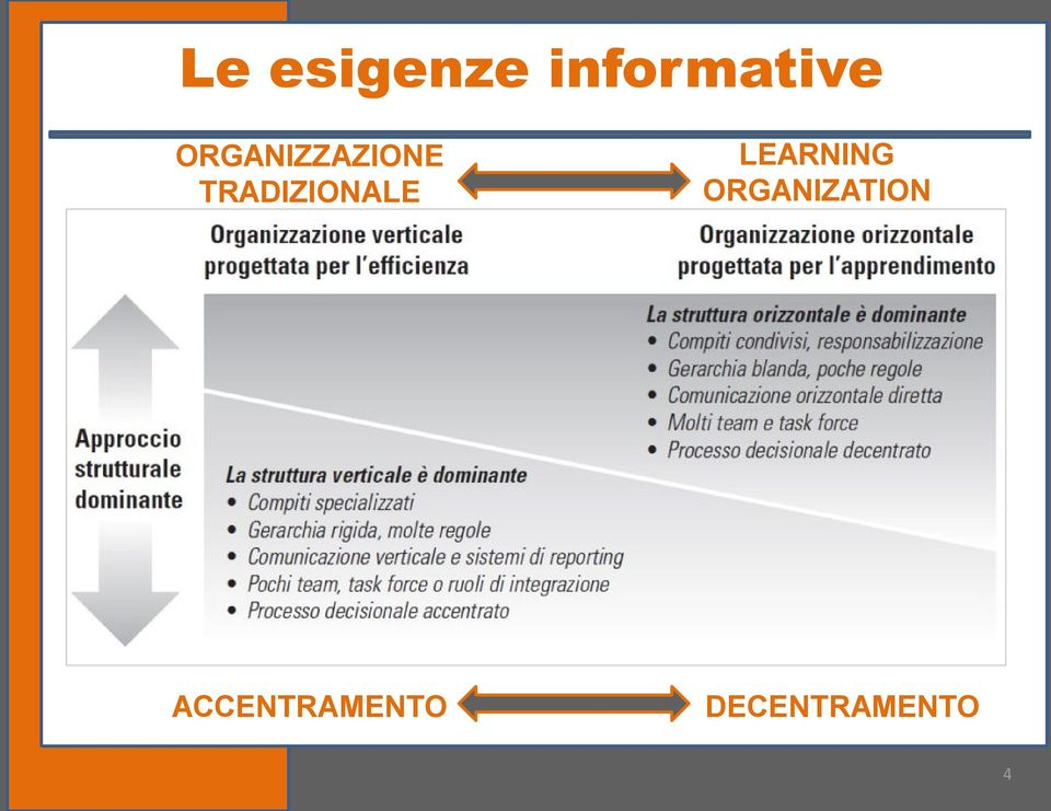 TRADIZIONALE LEARNING