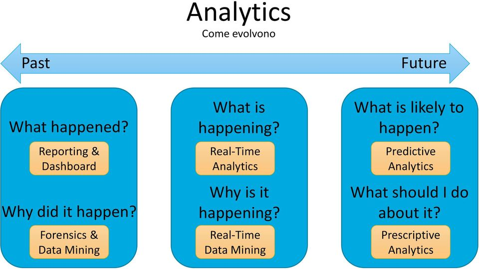 Forensics & Data Mining What is happening?