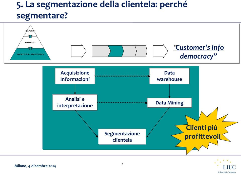 democracy Acquisizione Informazioni Data warehouse Analisi e