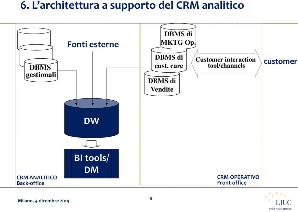 care DBMS di Vendite Customer interaction tool/channels
