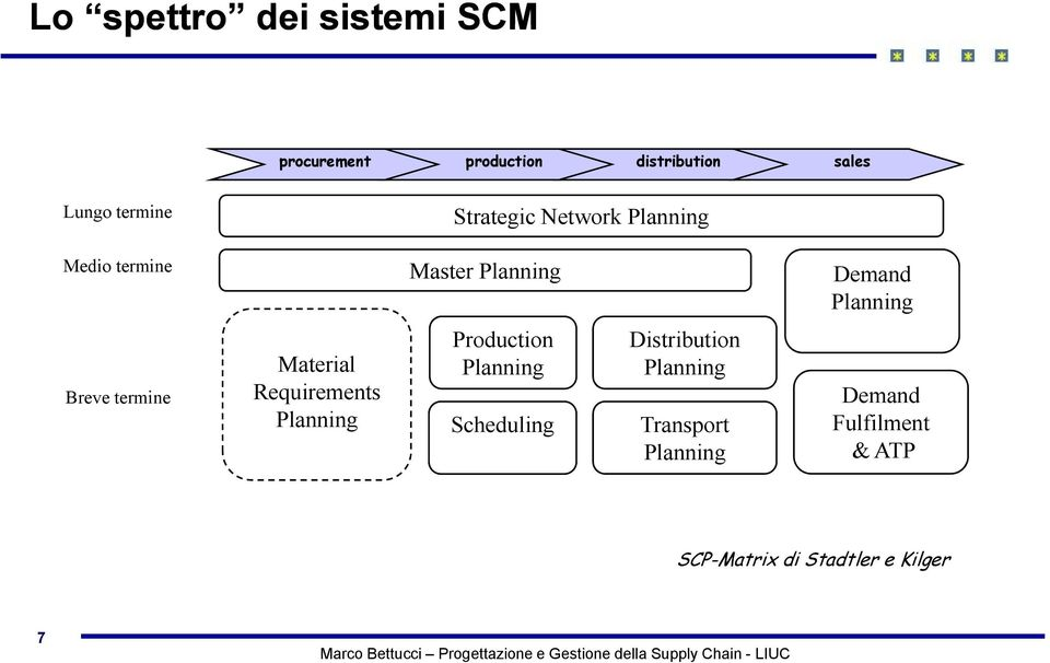 termine Material Requirements Planning Production Planning Scheduling Distribution