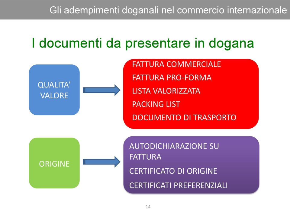 PRO-FORMA LISTA VALORIZZATA PACKING LIST DOCUMENTO DI TRASPORTO ORIGINE