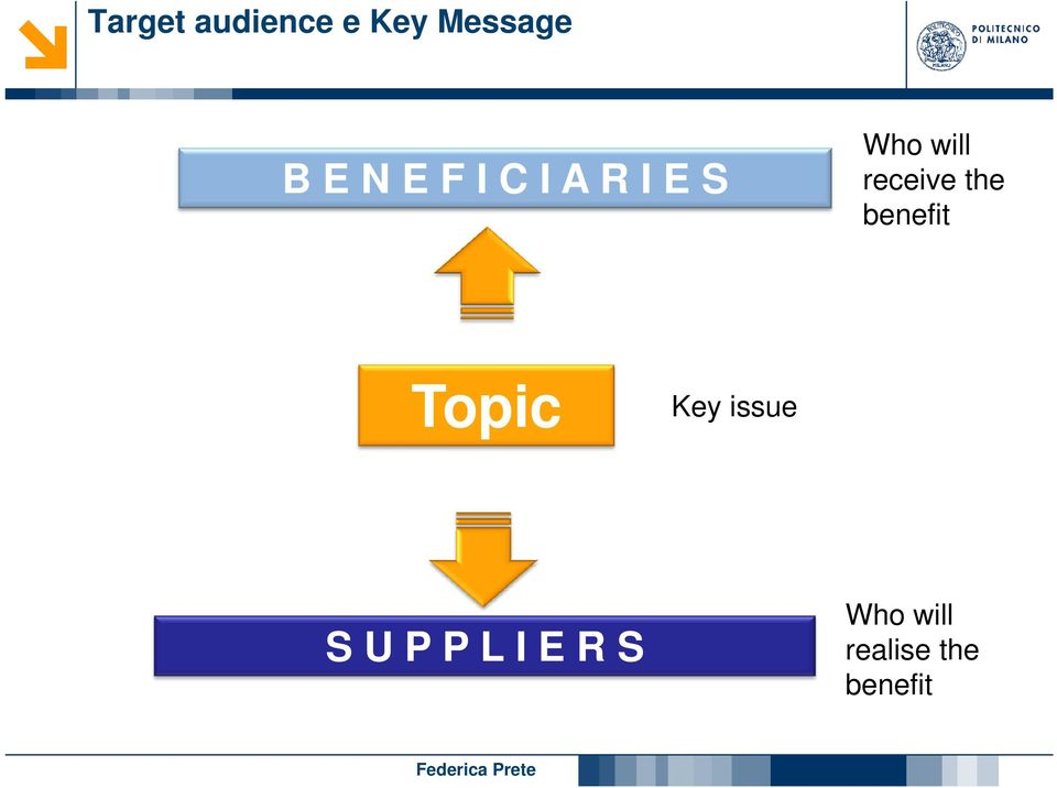 the benefit Topic Key issue S U P P