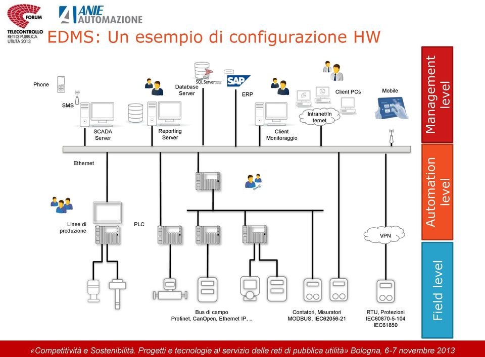 Ethernet Linee di produzione PLC Siemens, Rockwell, Schneider, Omron, Beckhoff, VPN Bus di campo