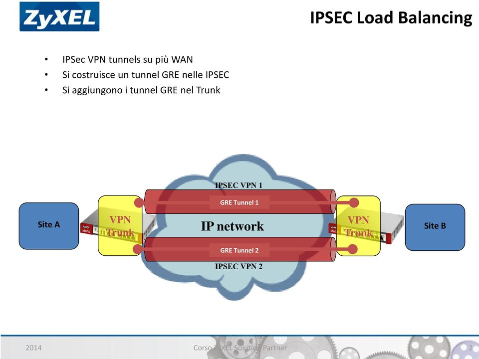 tunnel GRE nel Trunk GRE Tunnel 1 Site A VPN Trunk IP