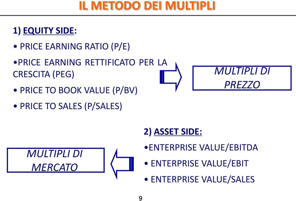 PRICE TO SALES (P/SALES) MULTIPLI DI PREZZO MULTIPLI DI MERCATO 2) ASSET