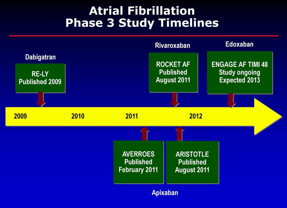 Edoxaban ENGAGE AF TIMI 48 Study ongoing Expected 2013 2009 2010