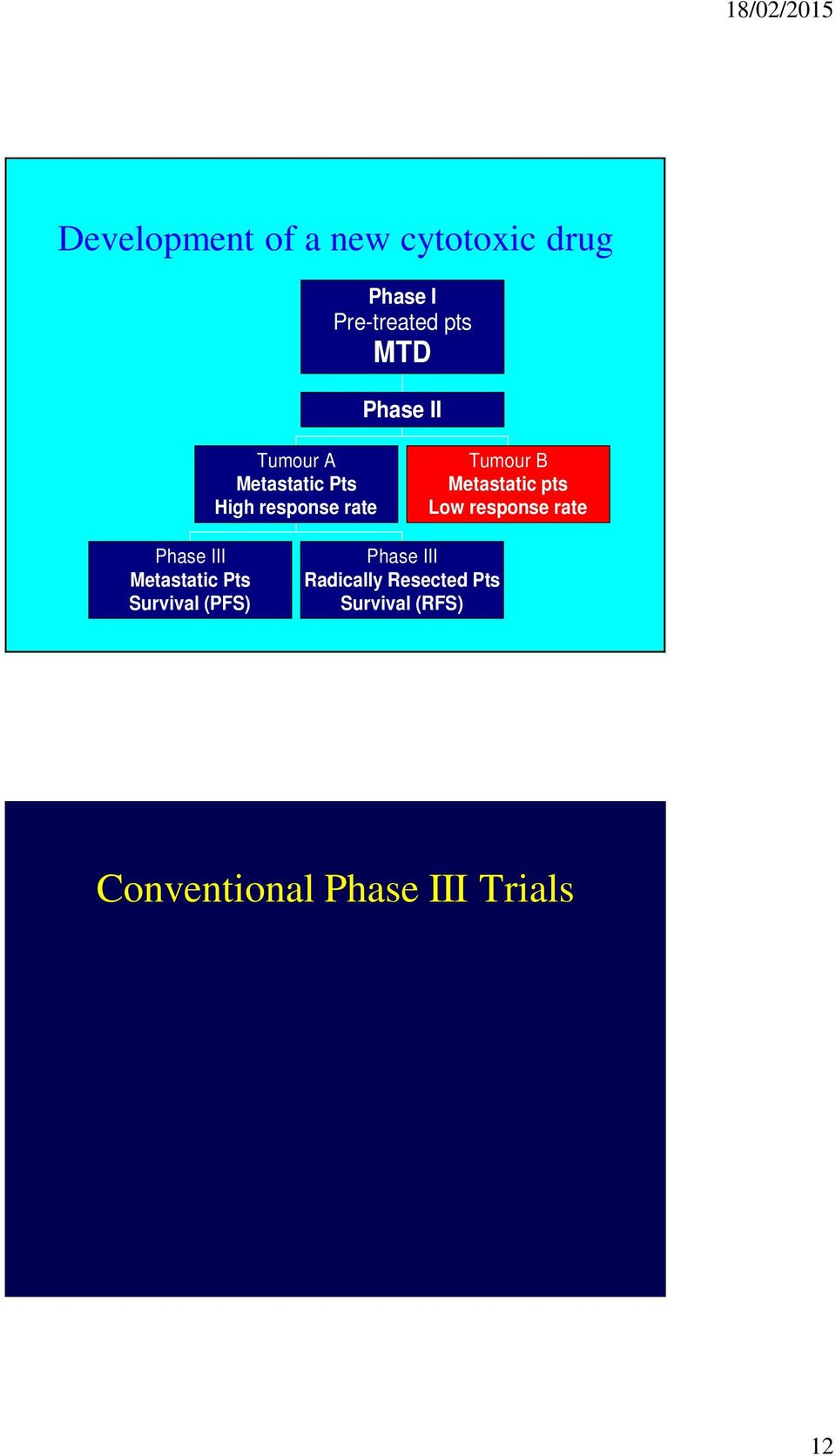 Resected Pts Survival (RFS) Conventional Phase III Trials AIM -> Efficacy/Effectiveness - OS Patients -> Stage