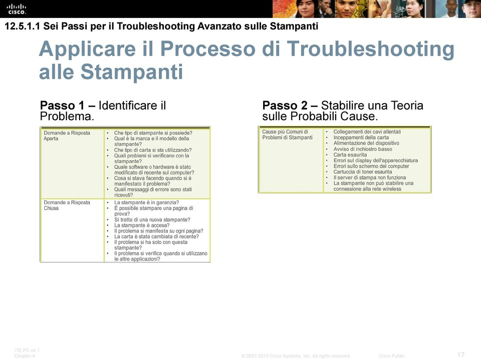Troubleshooting alle Stampanti Passo 1 Identificare