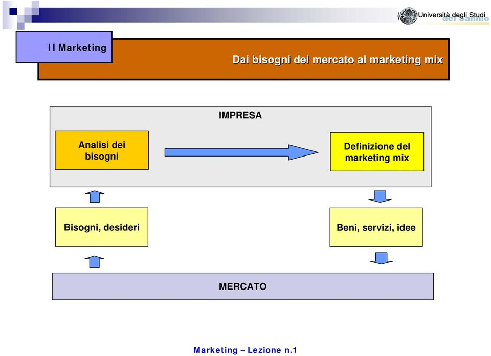 bisogni Definizione del marketing