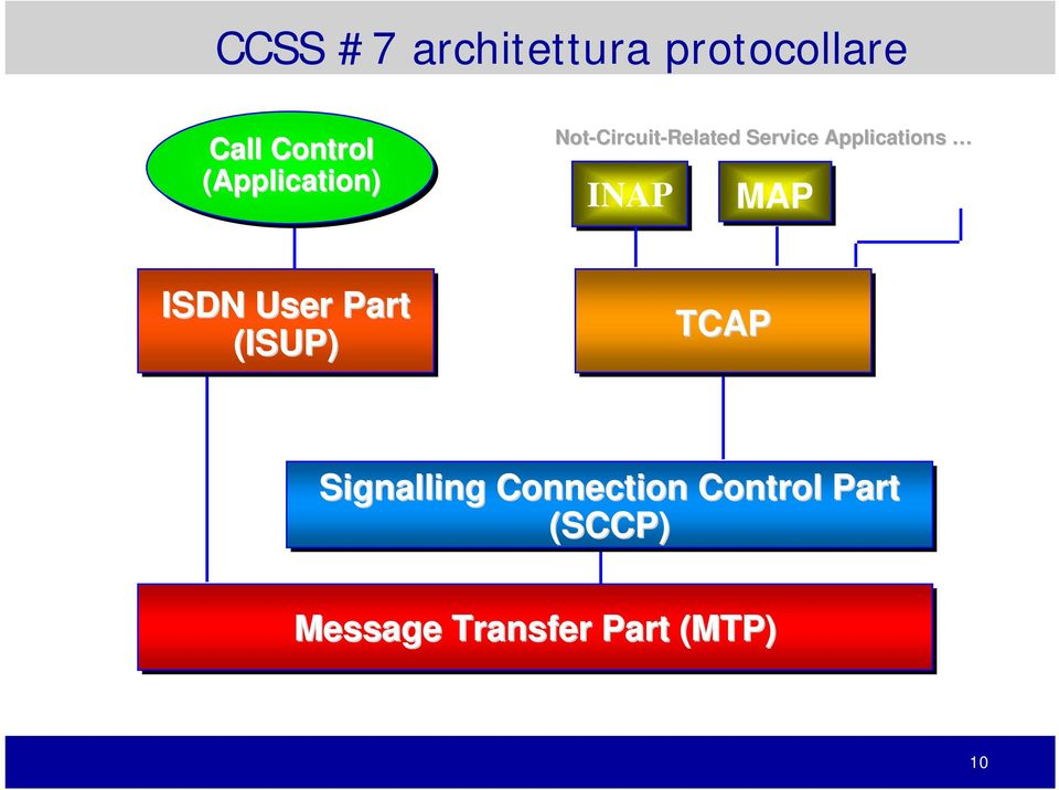 Applications INAP MAP ISDN User Part (ISUP) TCAP