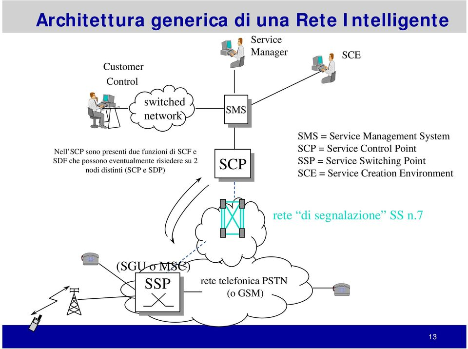 (SCP e SDP) SCP SMS = Service Management System SCP = Service Control Point SSP = Service Switching Point
