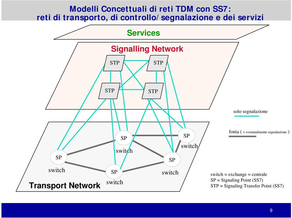 SP switch fonia ( + eventualmente segnalazione ) switch Transport Network SP switch switch