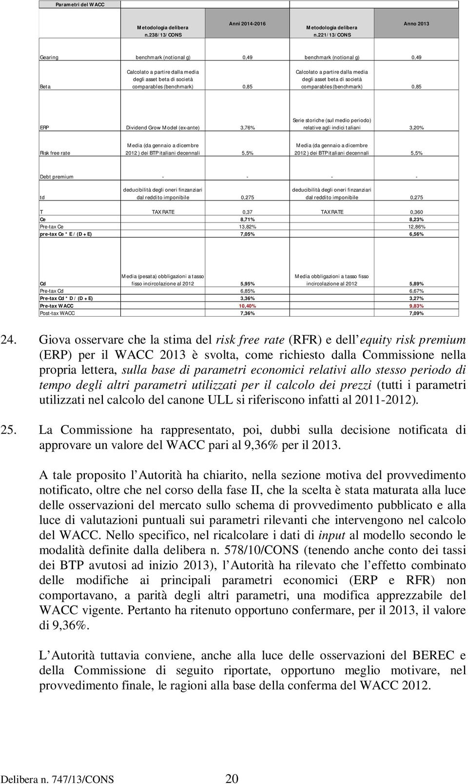 dalla media degli asset beta di società comparables (benchmark) 0,85 ERP Dividend Grow Model (ex-ante) 3,76% Serie storiche (sul medio periodo) relative agli indici taliani 3,20% Risk free rate Media