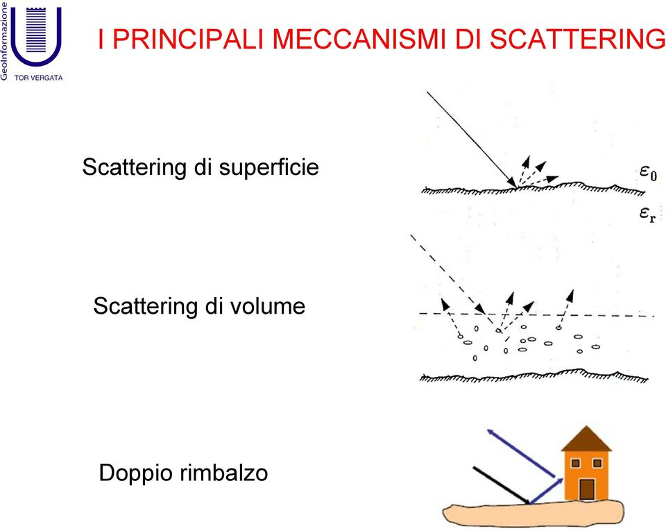 di superficie Scattering