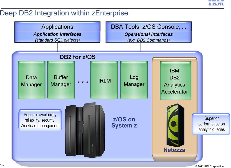 DB2 Commands) DB2 for z/os Data Manager Buffer Manager.
