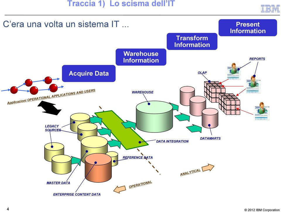 Information REPORTS Applicazioni OPERATIONAL APPLICATIONS AND USERS WAREHOUSE