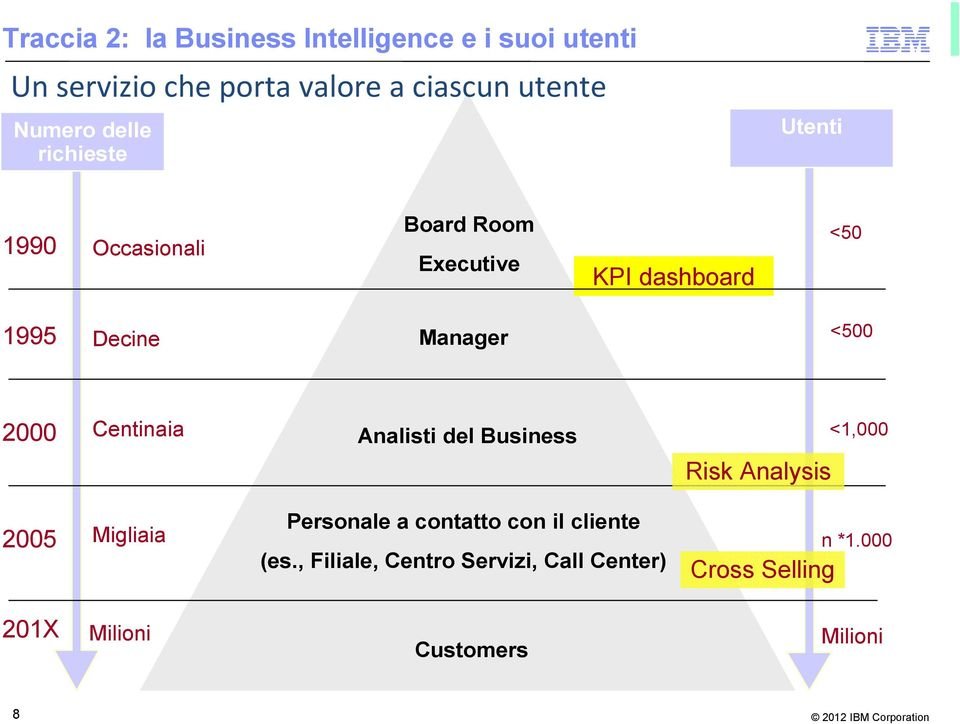 Manager <500 2000 Centinaia Analisti del Business Risk Analysis <1,000 2005 Migliaia Personale a